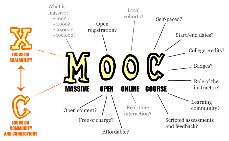 Do you know what a MOOC is?
